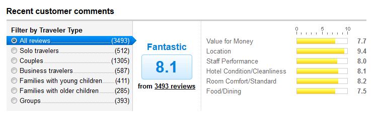 Novotel Bangkok Review