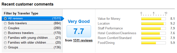 Wellness Residence Review
