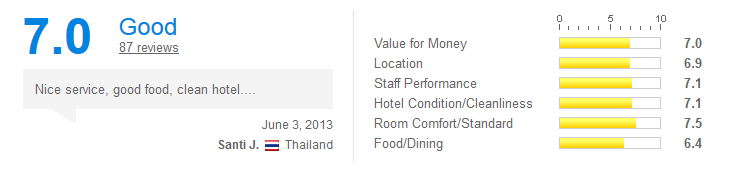 Princeton Bangkok Hotel