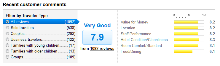 Hotel Review Ratings